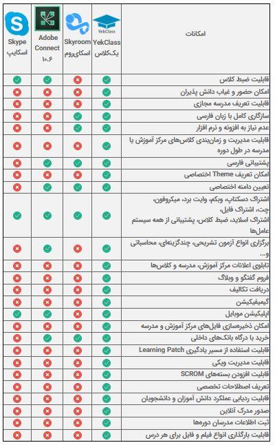 جدول مقایسه سامانه های آموزش مجازی